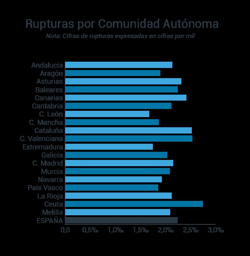 Datos de rupturas (divorcios, separaciones, nulidades) por comunidad autónoma